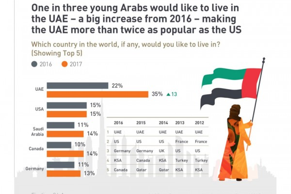 UAE tops Arab youth's favourite countries