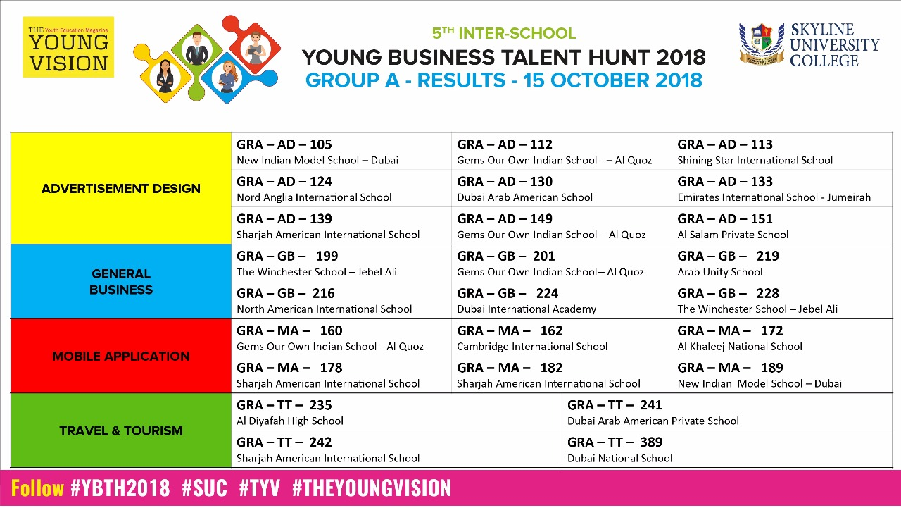 5TH YBTH 2018 GROUP A – RESULT – 15 OCTOBER 2018
